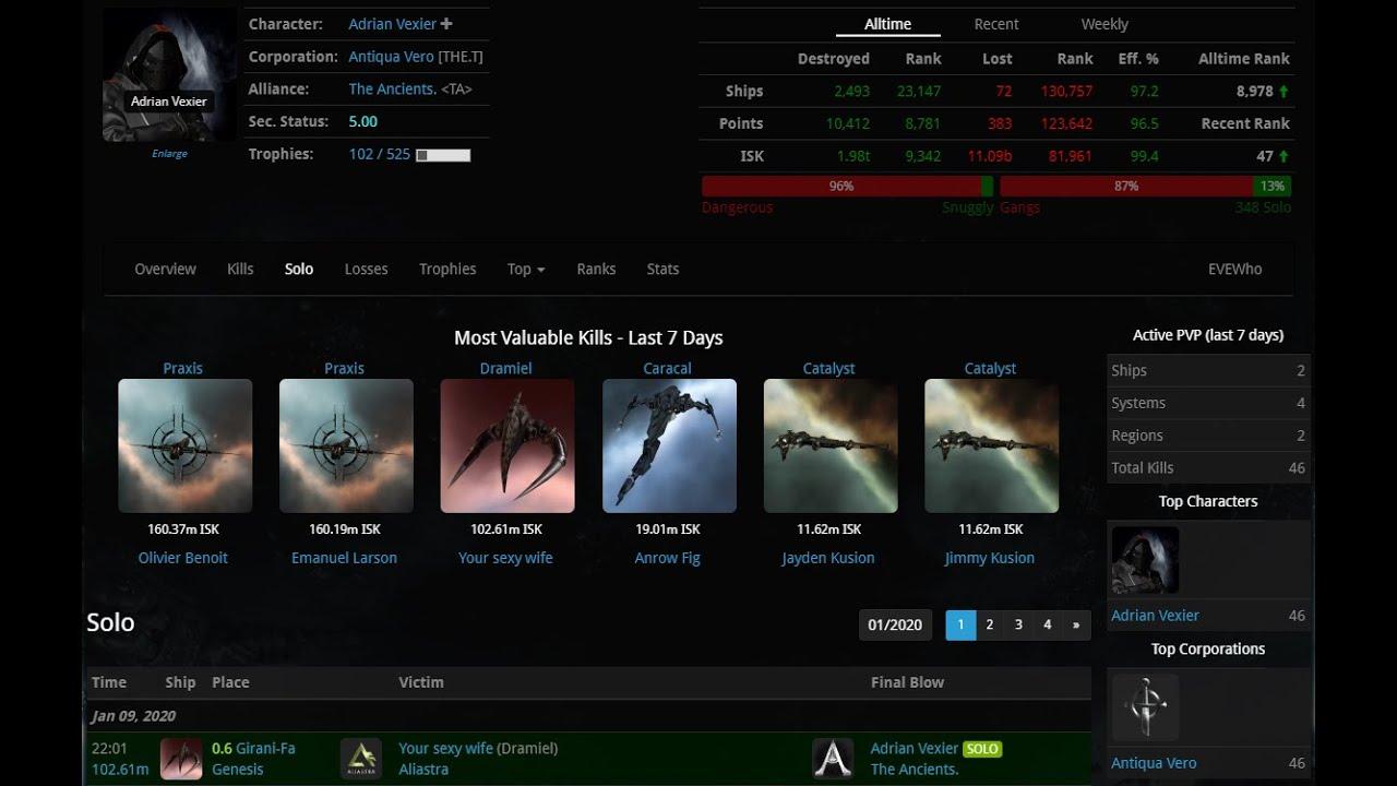 Zkillboard Eve Online