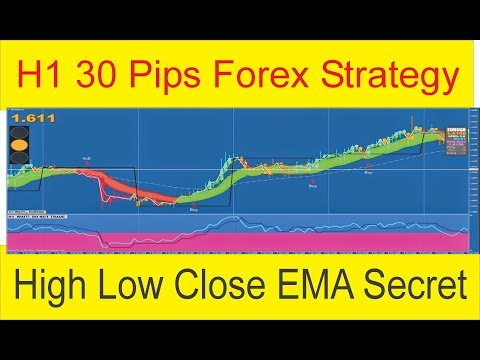High Low Close 3 Exponential Moving Average Crossover H1 Time Frame Forex Strategy By Tani Forex