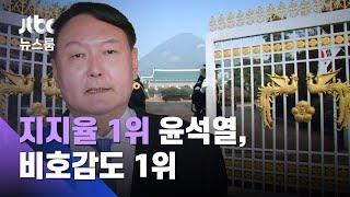 [JTBC 여론조사] '지지율 1위' 윤석열의 딜레마…비호감도 1위 / JTBC 뉴스룸