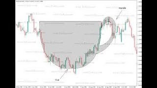 Technical Trader Explains Cup And Handle Pattern Like Never Seen Before