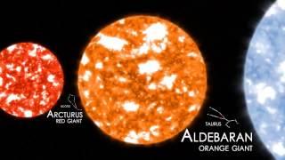 Comparaison des tailles des planètes et des étoiles