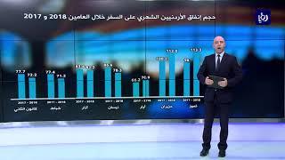 ارتفاع طفيف في حجم انفاق الأردنيين على السفر خلال أول 7 أشهر من العام