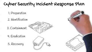 What is incident response in cyber security [A step-by-step guide to perform the cybersecurity IRP]