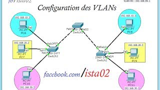 Configuration des VLANs ( Pratique ) Darija شرح ccna exploration 3