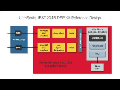 Kintex UltraScale DSP Kit with 8 Lane JESD204B interface