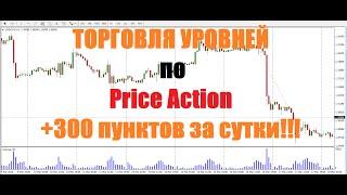 Торговля Уровней по Price Action на Forex