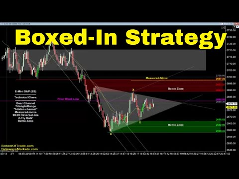 Boxed-In Trading Strategy | Crude Oil, Emini, Nasdaq, Gold & Euro