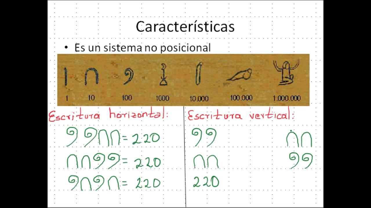 Sistema De Numeraci 243 N Egipcio Youtube