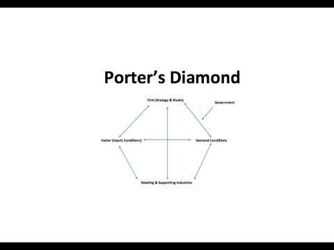Ep 1: Porter's Diamond explained with an example