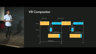 Oculus Connect 2: Building for the Rift with the Oculus PC SDK