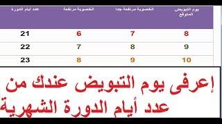 جدول يوضح أيام التبويض وأيام الخصوبة عند المرأة بعدد أيام الدورة الشهرية screenshot 3