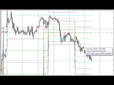 Murrey Math Lines Support And Resistance Indicator For