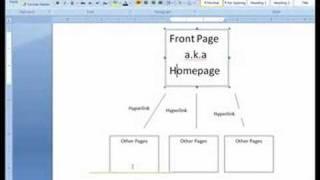 Comment créer une page wiki