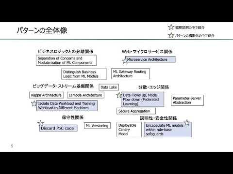 機械学習応用のためのソフトウェアエンジニアリングパターン(SE Patterns for ML)の概要ほか, 竹内広宜(武蔵大学)