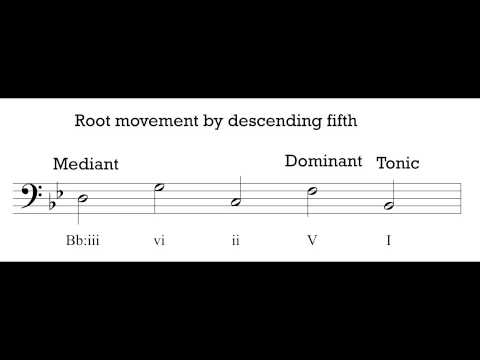 Music Theory 1 - Video 19: Harmonic Progression.