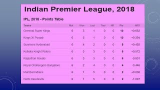 Vivo IPL 2018 Updated Point Table  27 April 2018 !
