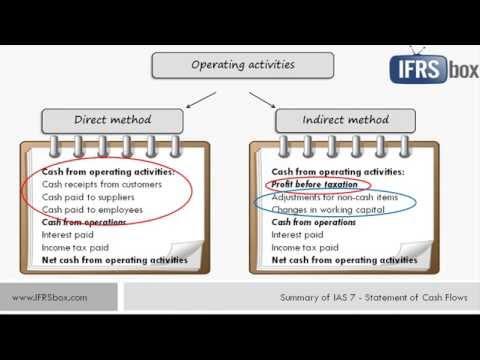 IAS 7 Statement of Cash Flows