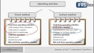 ias 7 statement of cash flows