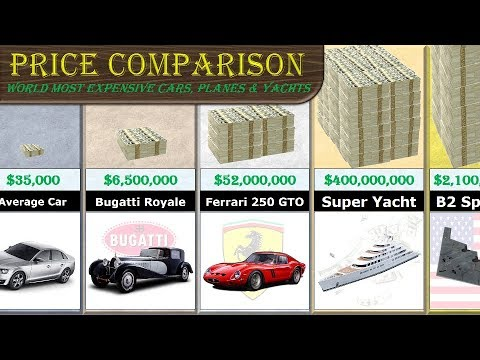 Price Comparison (Most Expensive Cars, Planes & Yachts)