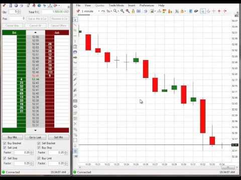 Emini S&P Trading Secret $2,470 Profit