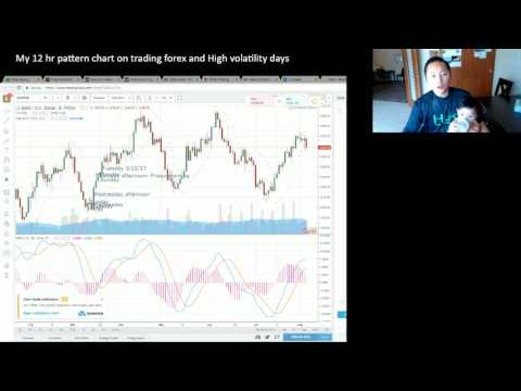 My 12 hr pattern trading and understanding High Volatile Days Forex