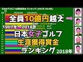 【日本女子ゴルフ】生涯獲得賞金ランキング【10億越えが5人も・・・】