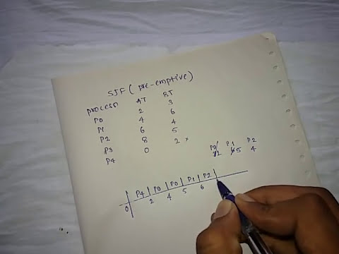 Shortest Job First preemptive scheduling algorithm(SJF)-1