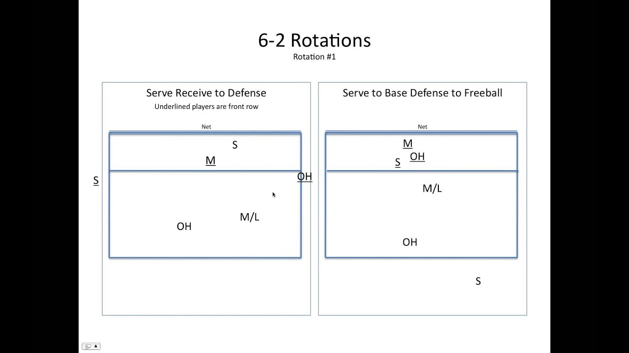 6 2 Volleyball Offense Diagram Origami Macaw 5 Rotation Coverage