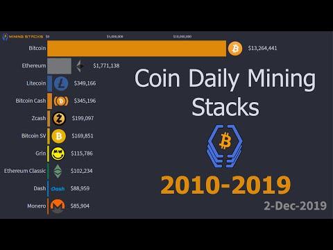 Daily Mining Profits: BITCOIN Vs. ALTCOINS | 2010 - 2019