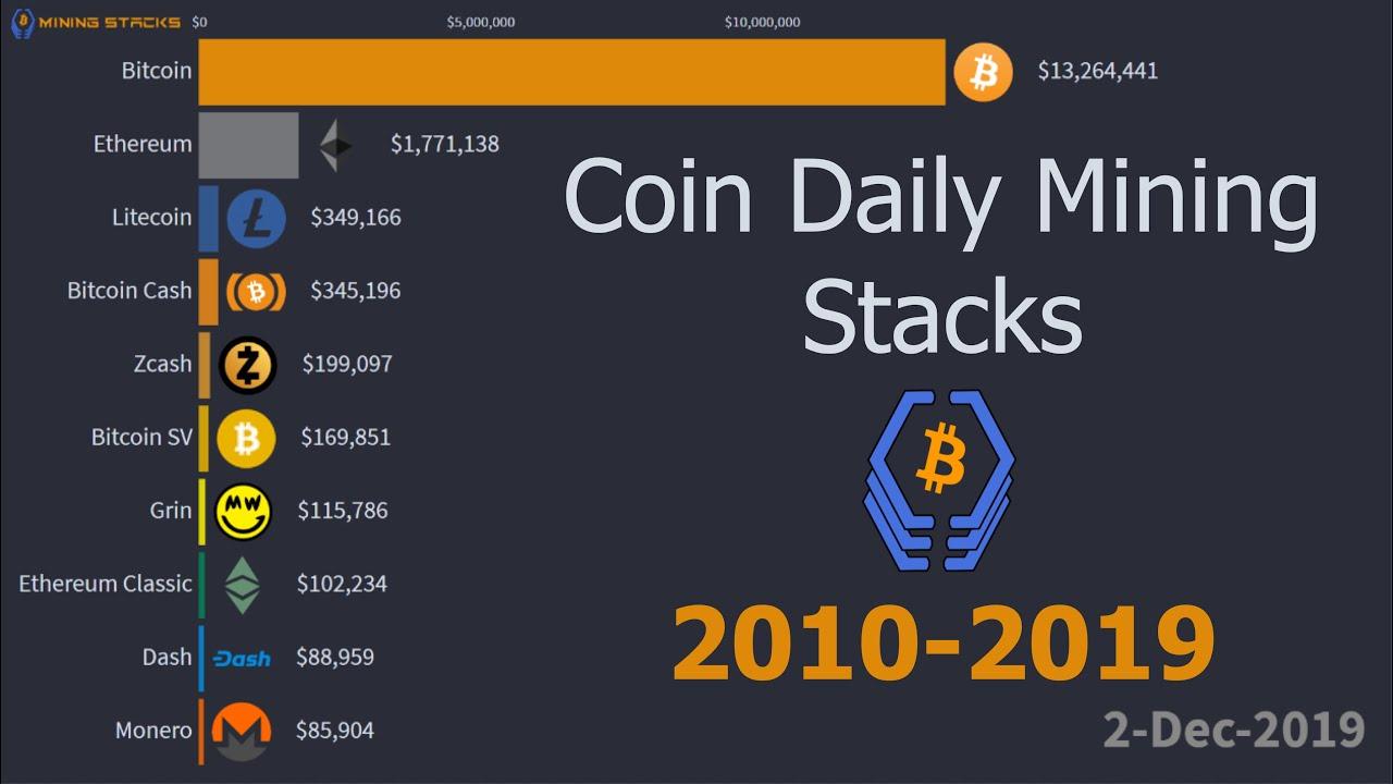 Bitcoin vs altcoin mining