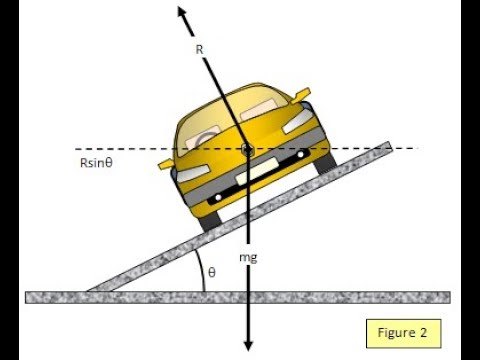 The Tipping Point Of A Car Find Height Of Center Of Gravity With