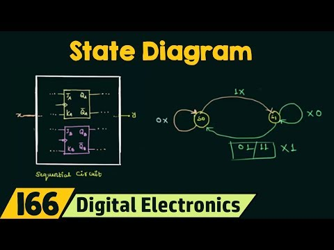 Introduction to State Table, State Diagram & State Equation