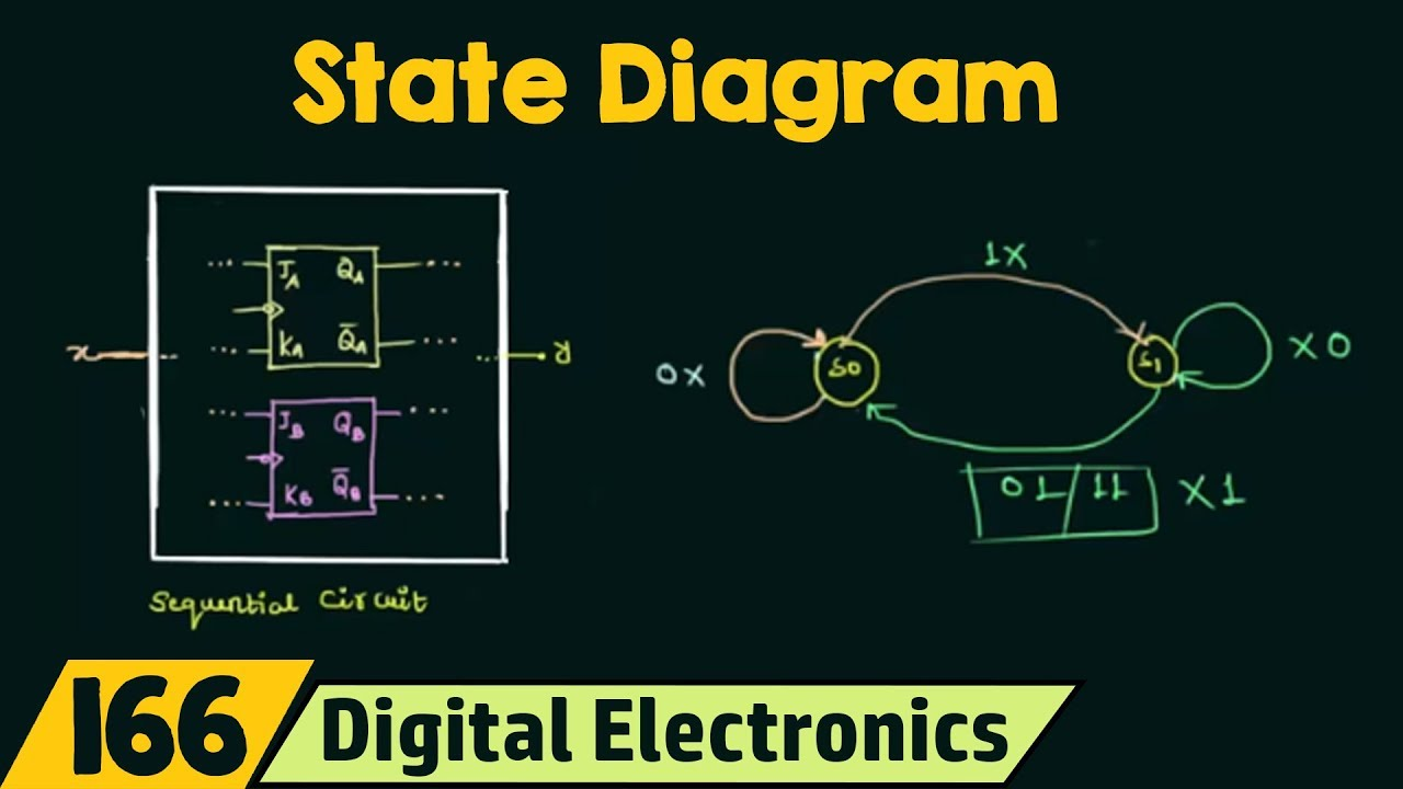 Introduction to state table state diagram state equation youtube ccuart