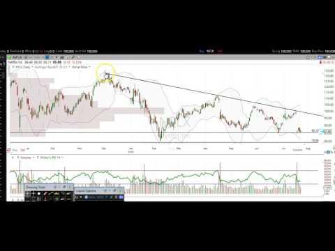 72416 Stock Market Stock Chart Technical Analysis GOOGL NFLX TSLA AAPL CMG AMZN GPRO TWTR