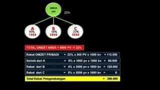 Perhitungan Bonus (rabat) Pengembangan dari Bisnis Nasa