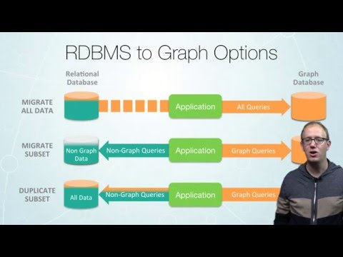 Intro to Graph Databases Episode #4 - (RDBMS+SQL) to (Graphs+Cypher)
