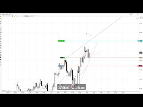 Price Action Trading The Strength Pullback On Crude Oil Futures; SchoolOfTrade.com