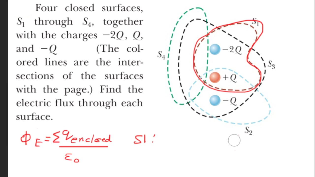 Four closed surfaces, S1 through S4, together with the charges -2Q, Q, and  2Q