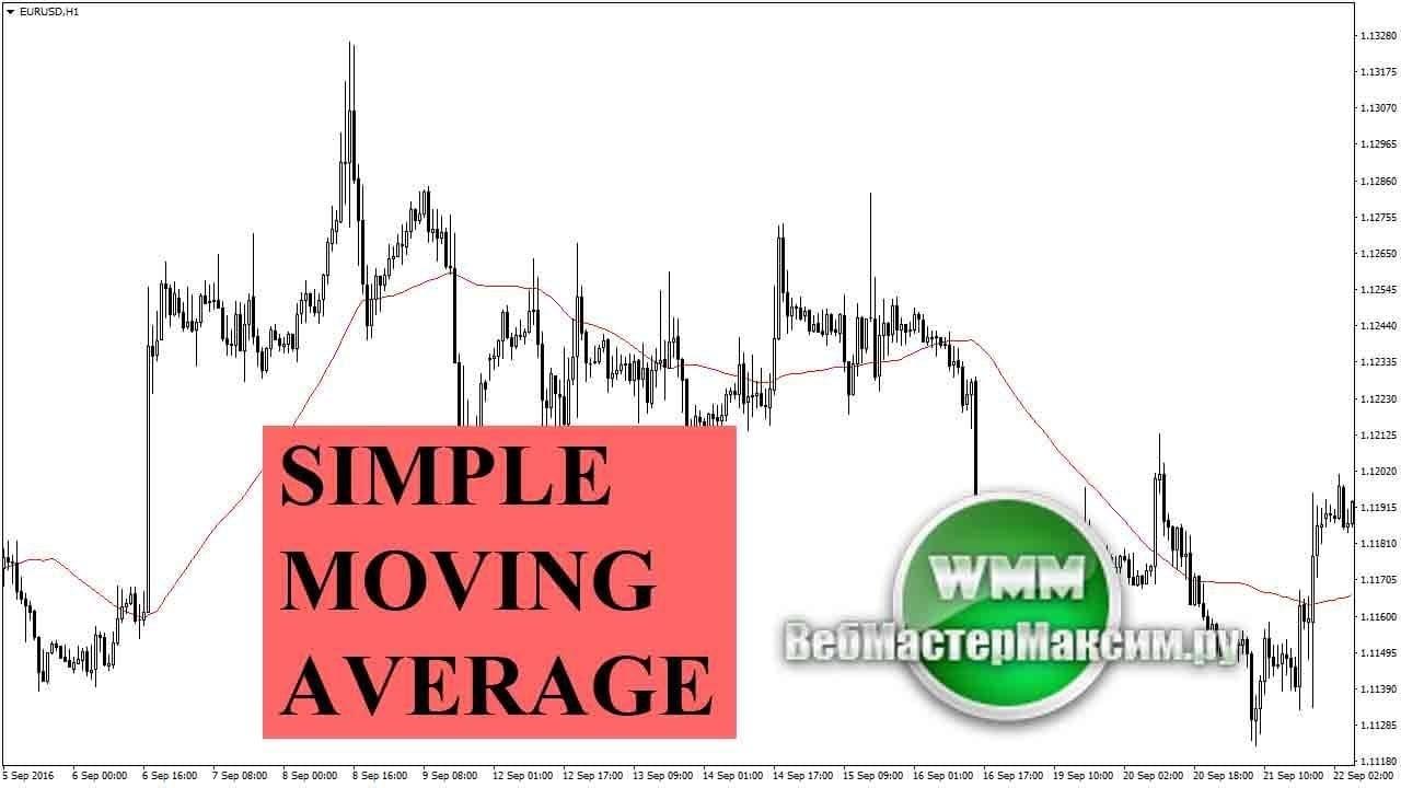 Бинарные опционы simple moving average академии мастерфорекс-v