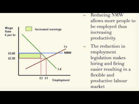 A2 Economics: Supply Side policies and Economic growth in 11mins