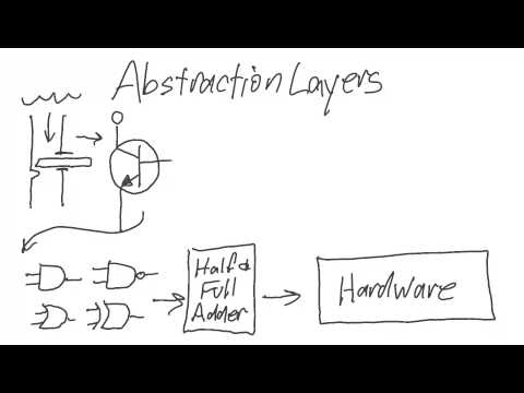 Abstraction Layers Explained
