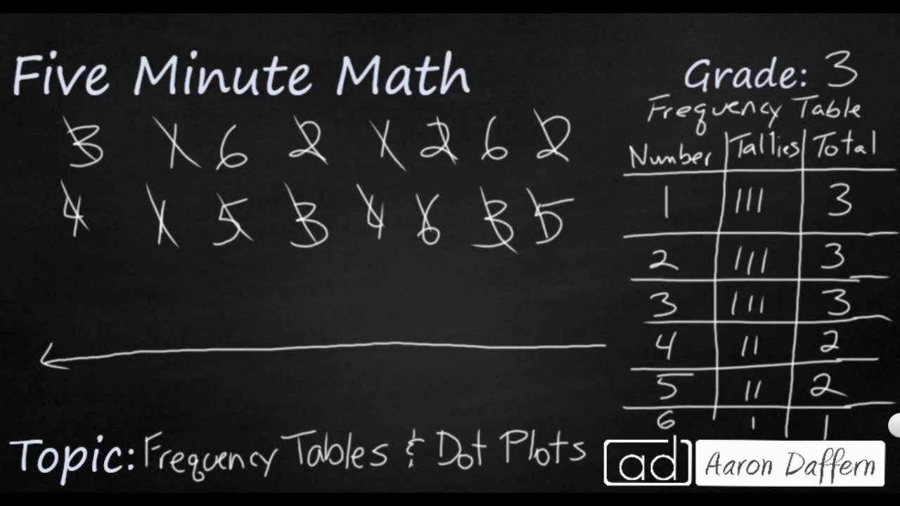 3rd Grade Math - Summarizing Data