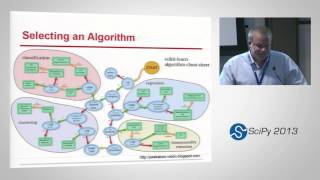 A Gentle Introduction To Machine Learning; SciPy 2013 Presentation