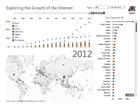The Growth of Total Internet Users