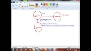 Oracle Financials Online Training - P2P & O2C Cycle Overview
