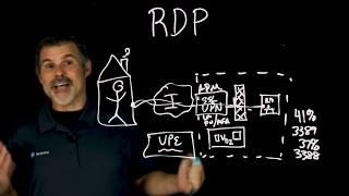 Remote Desktop Protocol (RDP) using an SSL VPN