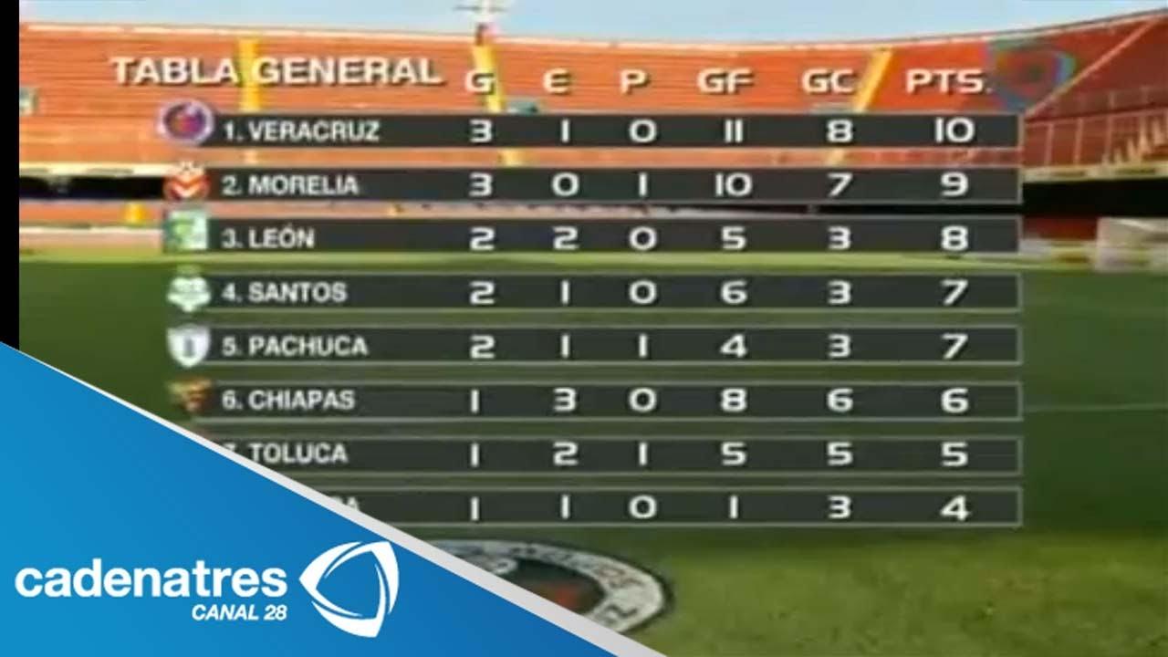 Estadísticas del futbol mexicano. Imagen Noticias d210315725bf8