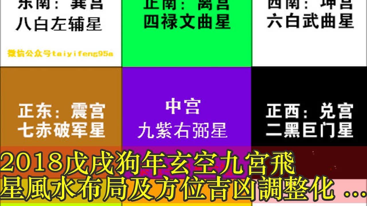 2018戊戌狗年玄空九宮飛星風水布局及方位吉兇調整化解詳情 - YouTube