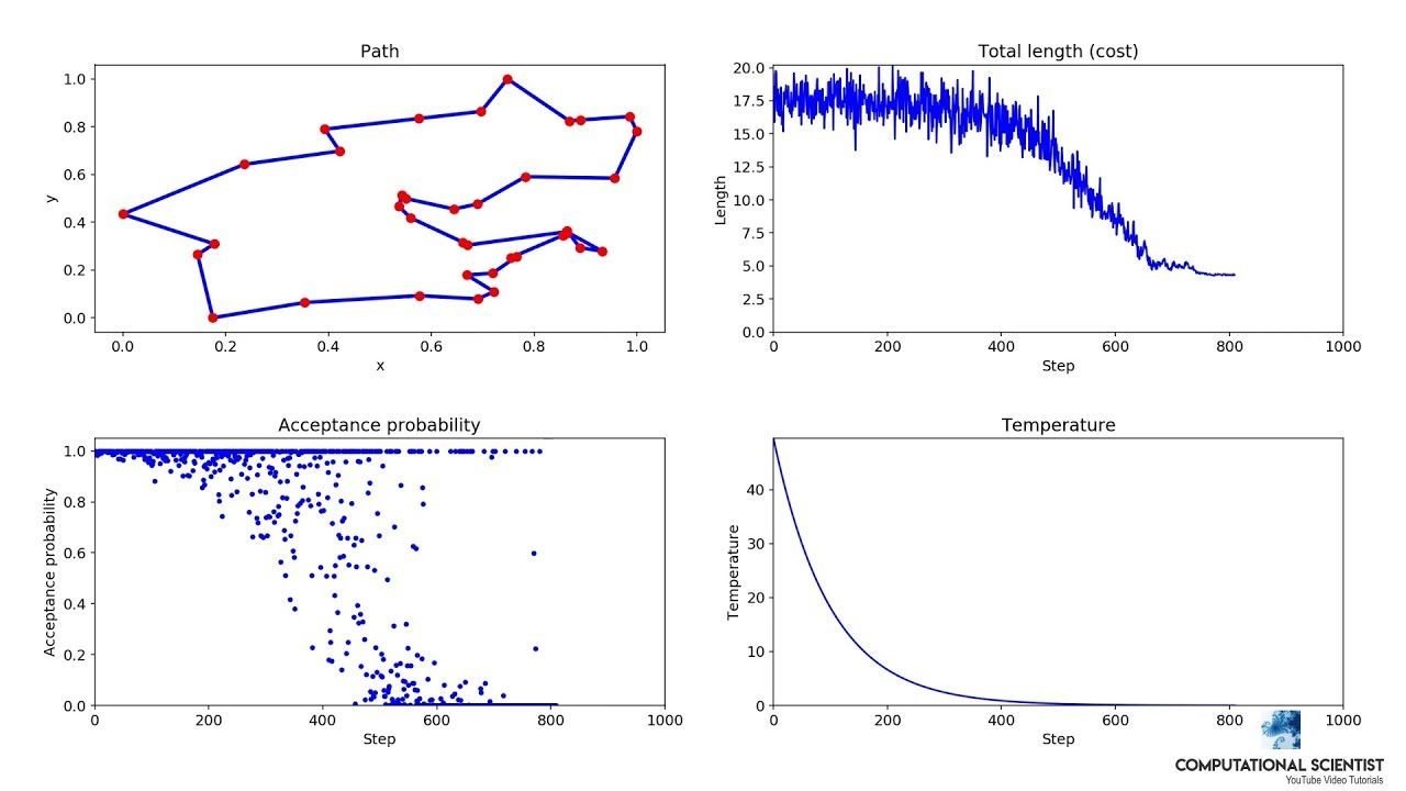 Simulated Annealing Visualization: Solving Travelling Salesman Problem