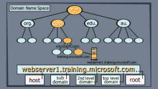 Basics of the Domain Name System DNS.mp4